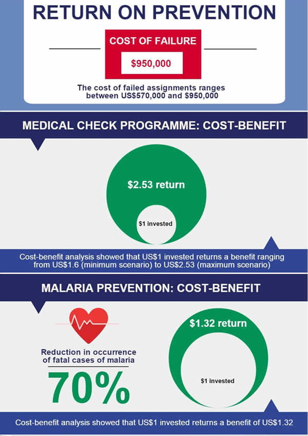 Return on Prevention Infographic